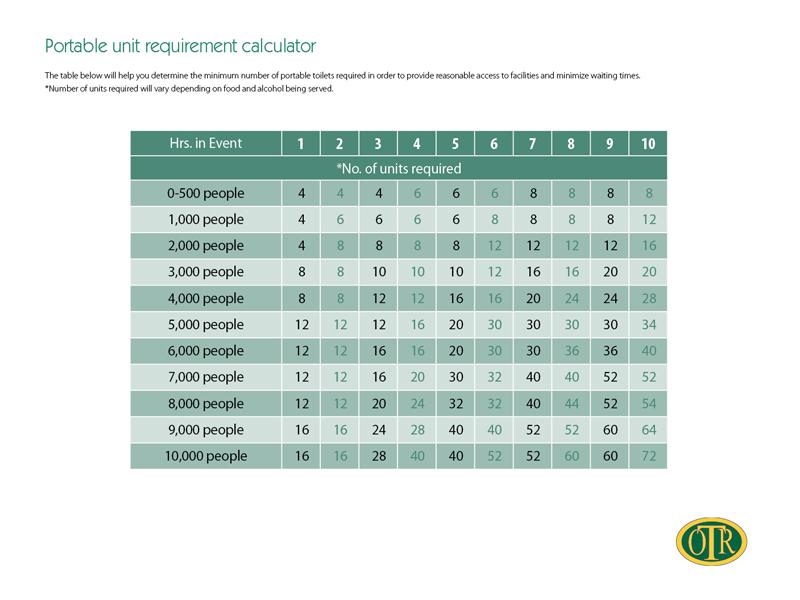 Portable toilet unit requirement calculator